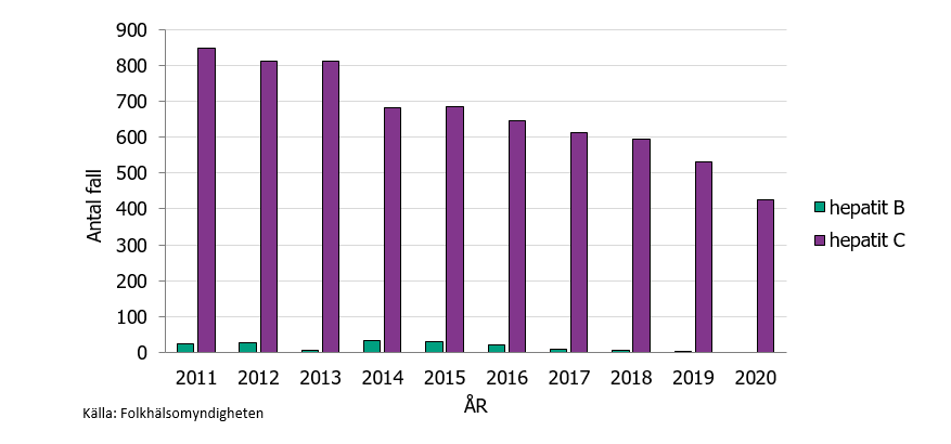 Antal fall som fått infektionen via injektion med orena injektionsverktyg i Sverige, 2011-2020. Hepatit B och C har samma smittvägar, men betydligt fler har blivit infekterade med hepatit C än hepatit B via injektion av droger.