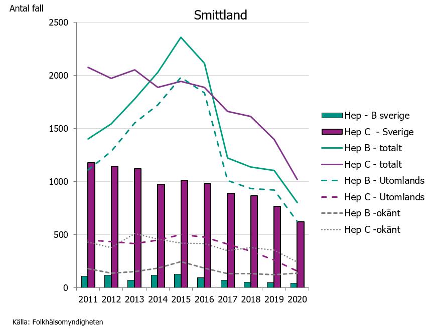 Antal fall hepatit B och C rapporterade totalt i Sverige och smittland, 2011-2020. Merparten av alla personer som rapporteras med en hepatit C-infektion fått infektionen i Sverige. Den senaste 10-årsperioden har cirka 10 gånger fler blivit smittade med hepatit C, än med hepatit B i Sverige.